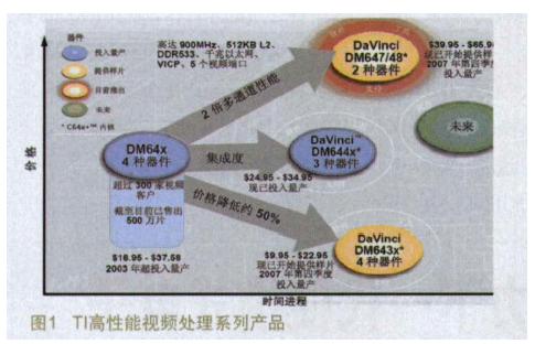 如何利用达芬奇技术来升级视频安全与监控应用详细中文概述