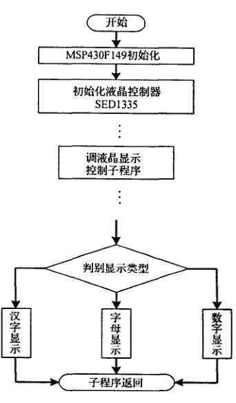 MSP430的手持式RFID读写器LCD接口设计详析