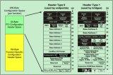 PCIe总线完整的继承了PCI总线中的配置空间的...