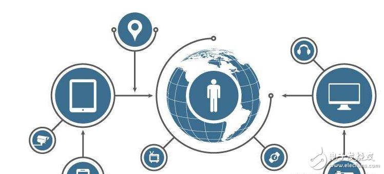 国际物联网技术开发及应用