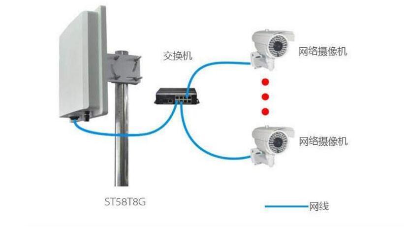 一文看懂无线网桥的原理及选择安装中的注意事
