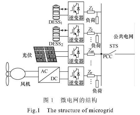 微电网分布式储能系统SOC平衡策略