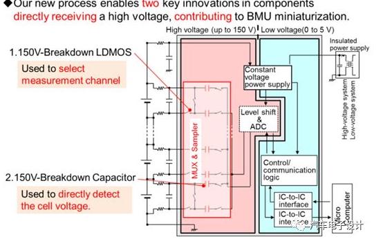 智能汽车电池管理系统应用设计