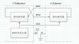关于SPI传输过程 stm32 SPI配置