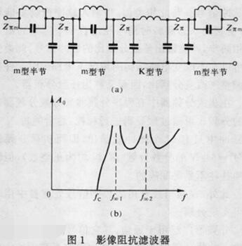 一文读懂LC滤波器简单设计方法及原理介绍