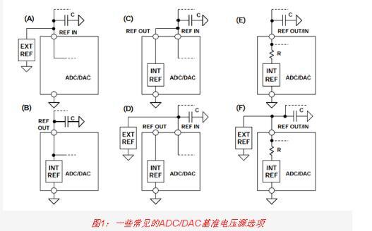 高速DAC接口基本原理详解