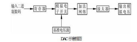 一文看懂理想数模转换器 (DAC) 的重要属性