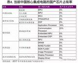中国芯之痛:中国核心集成电路国产芯片占有率多项为0