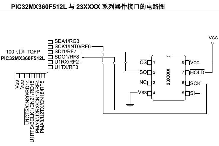使用C32编译器进行串行SRAM器件与PIC32 MCU的接口设计