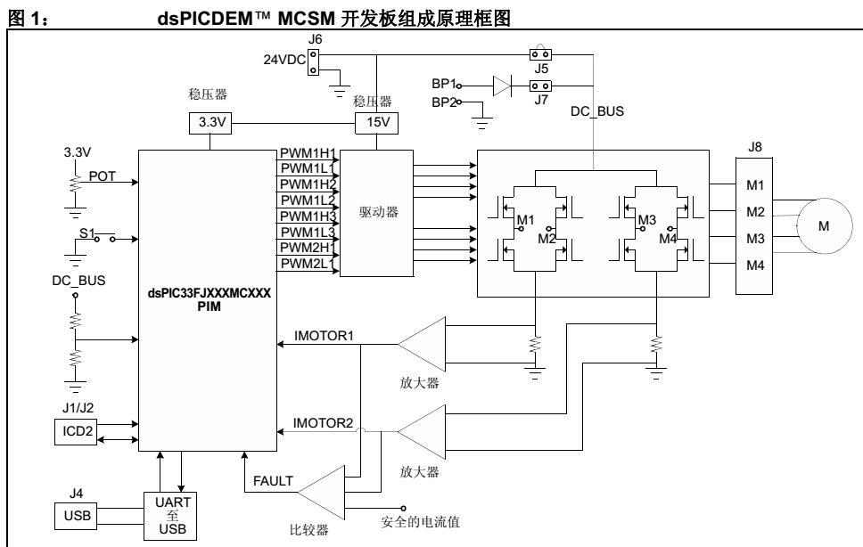 使用dsPIC® DSC实现步进电机的控制