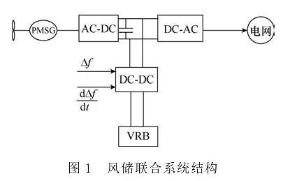 风电机组单机储能系拟惯量控制