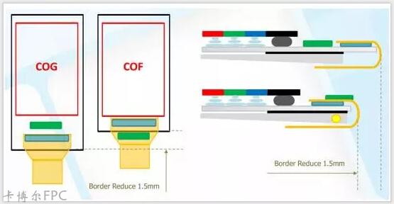 全面屏推动COF方案加速渗透为FPC带来新需求