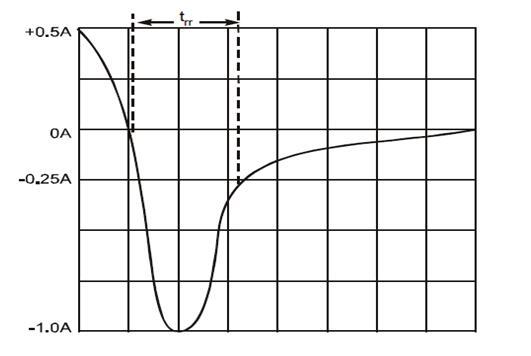 一文了解二极管的特性关系