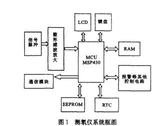 MSP430的微功耗计数电路的设计详析