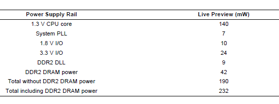 TMS320DM355功耗常见的应用程序使用场景详细概述