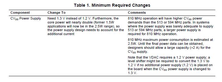 TMS320DM6446594MHz至810MHz的迁移指南
