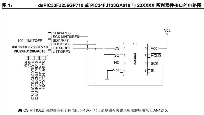 使用C30编译器进行串行SRAM器件与dsPIC33F和PIC24F的接口设计