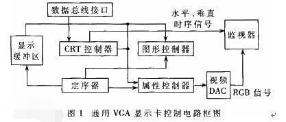 关于对VGA、DVI、HDMI的三大误解汇总和区...