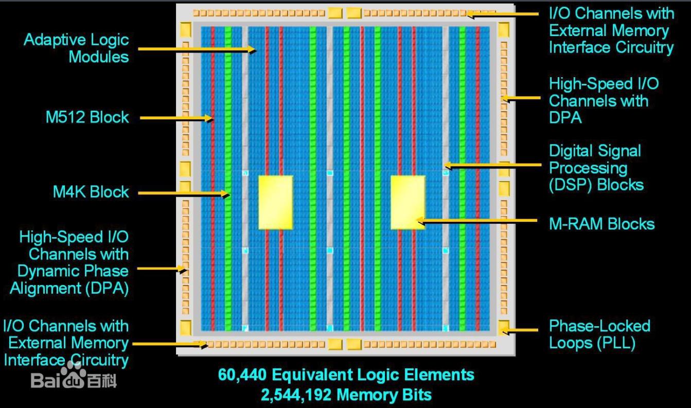 如何进行分FPGA模块划分