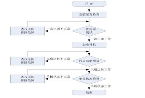 设备上电检查 - ptn设备安装步骤详解
