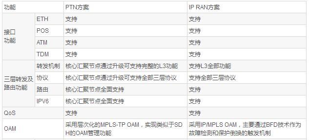 一文了解PTN与IPRAN承载LTE的比较