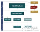Java开发员应该知道的十种测试框架库