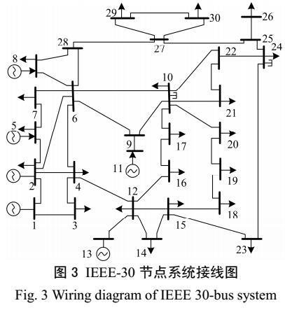电力系统多目标并网优化方法