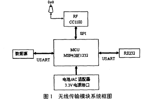 MSP430无线数据传输模块设计详析