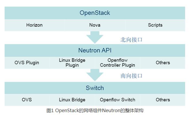 SDN及云计算平台中的网络性能优化