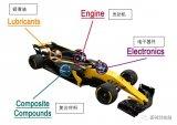 揭秘一级方程式赛车背后的科学 珀金埃尔默技术全程护航
