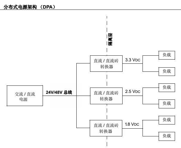 使用dsPIC® DSC的相移全桥(PSFB)四分之一砖直流直流转换器参考设计