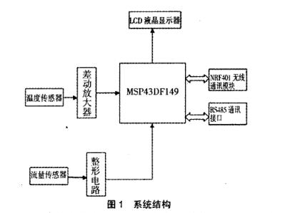 MSP430新型智能流量计设计详析