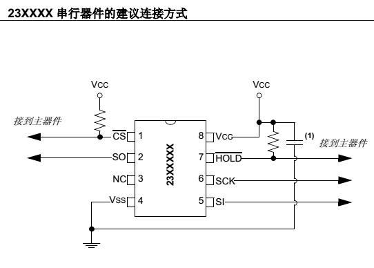 Microchip SPI串行SRAM器件的建议用法
