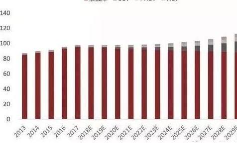 2030年全球驱动电机市场规模年均增速将在18%...