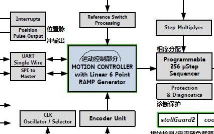 带有串行通信接口新型单轴步进电机驱动器设计