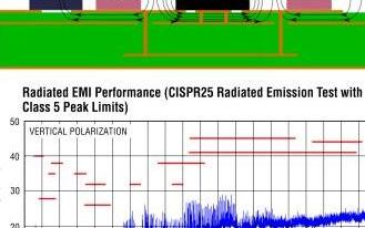 高集成度、效率和EMI,是未来电源最主要考虑三点!