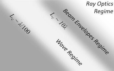 频域内电磁波仿真所使用多种域和边界条件
