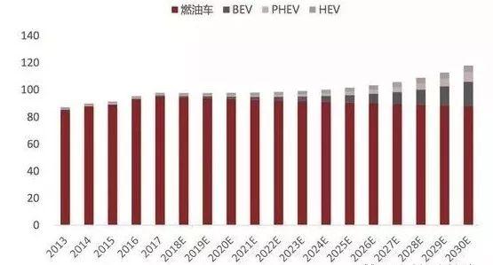 2030年全球驱动电机市场规模年均增速将在18%-20%