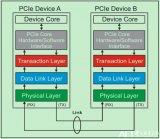 一个简化的PCIe总线体系结构