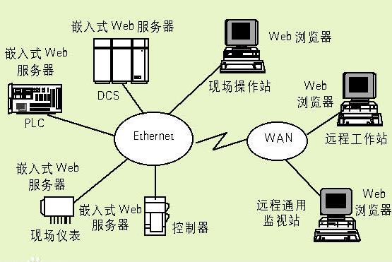 嵌入式Linux内核开发必须了解的三十道题