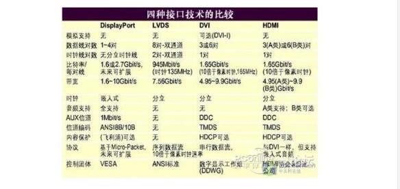 一文解读DP和HDMI的接口定义及区别分析
