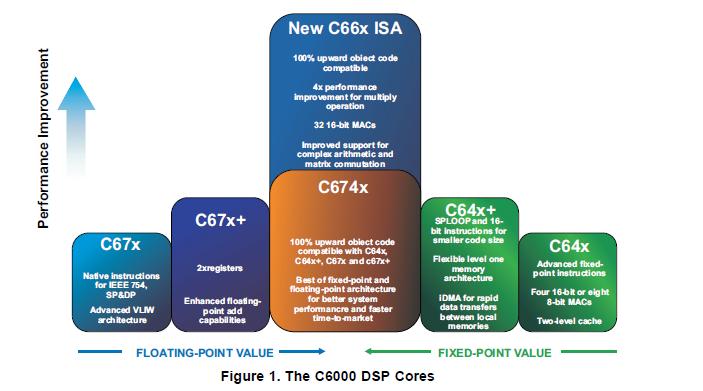 TMS3C6000 DSP的五个最有效的优化代码详细介绍