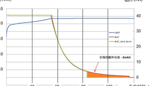 电池泄露电流对续航能力的影响