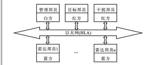 HLA雷达对抗数字仿真系统的应用