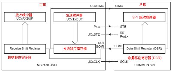 MSP430F2系列16位超低功耗单片机模块原理12