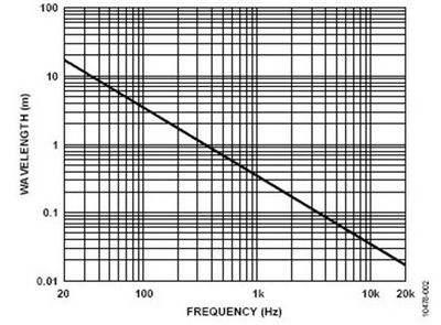 关于麦克风波束成形的基本原理