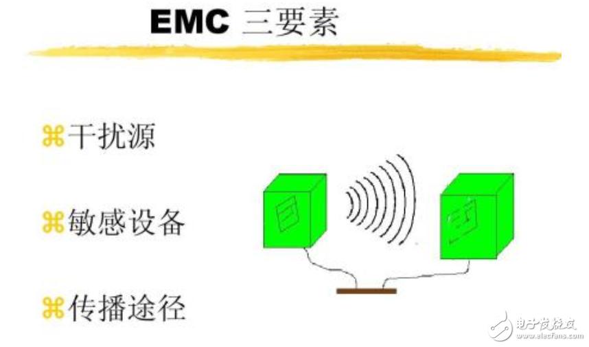 在数字系统中的多种方法解决电磁干扰问题
