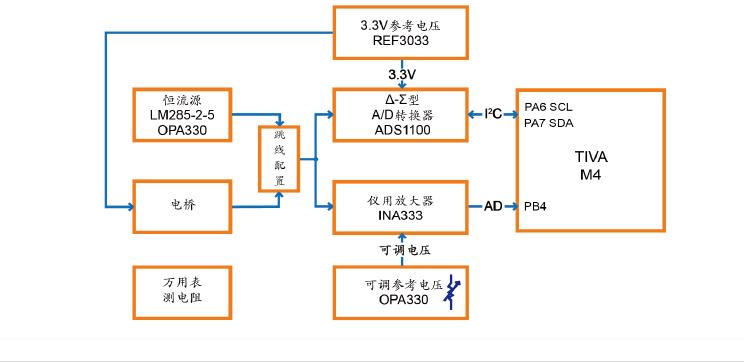 TI的模拟实验:电阻测量,程控增益放大,DC-DC升压等6个实验的详细概述