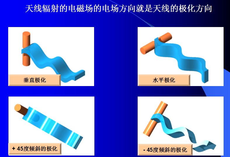 天线基本原理及常用天线详细和特型天线介绍详细概述