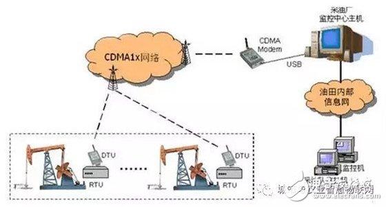 常见无线通信(数据)传输技术 你知道哪些